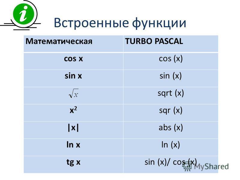 Встроенные функции МатематическаяTURBO PASCAL cos xcos (x) sin xsin (x) sqrt (x) x2x2 sqr (x) |x|abs (x) ln xln (x) tg xsin (x)/ cos (x)