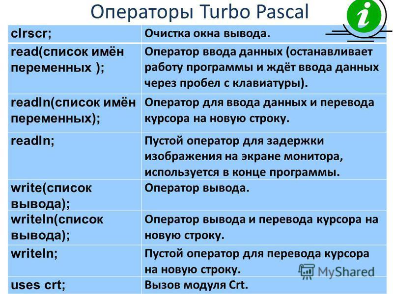 Операторы Turbo Pascal сlrscr; Очистка окна вывода. read(список имён переменных ); Оператор ввода данных (останавливает работу программы и ждёт ввода данных через пробел с клавиатуры). readln(список имён переменных); Оператор для ввода данных и перев