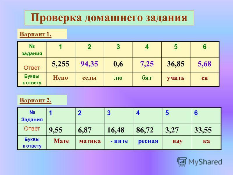 Проверка домашнего задания задания 123456 Ответ 5,25594,350,67,2536,855,68 Буквы к ответу Непоседылюбятучиться Вариант 1. Задания 123456 Ответ 9,556,8716,4886,723,2733,55 Буквы к ответу Математика- интересная наука Вариант 2.