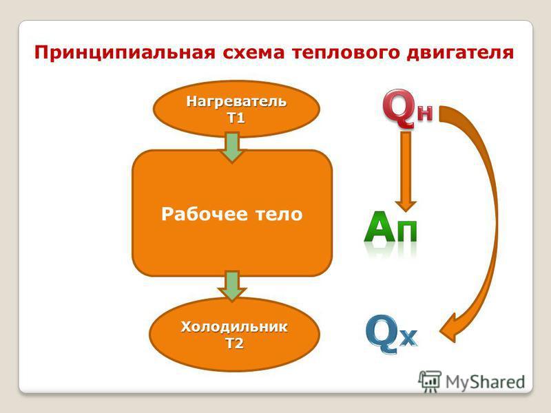 Принципиальная схема теплового двигателя Нагреватель Т1 Холодильник Т2 Рабочее тело