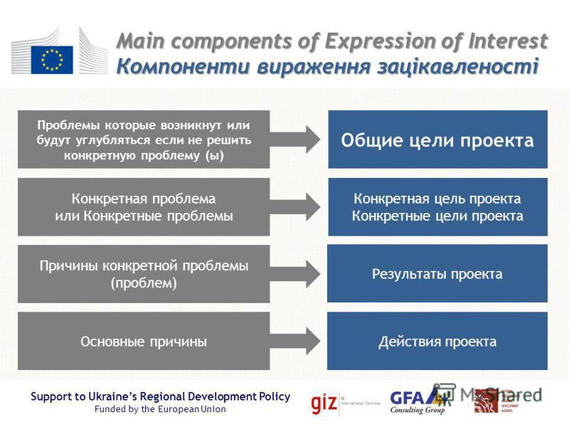 Support to Ukraines Regional Development Policy Funded by the European Union Main components of Expression of Interest Компоненти вираження зацікавленості Общие цели проекта Конкретная цель проекта Конкретные цели проекта Результаты проекта Действия