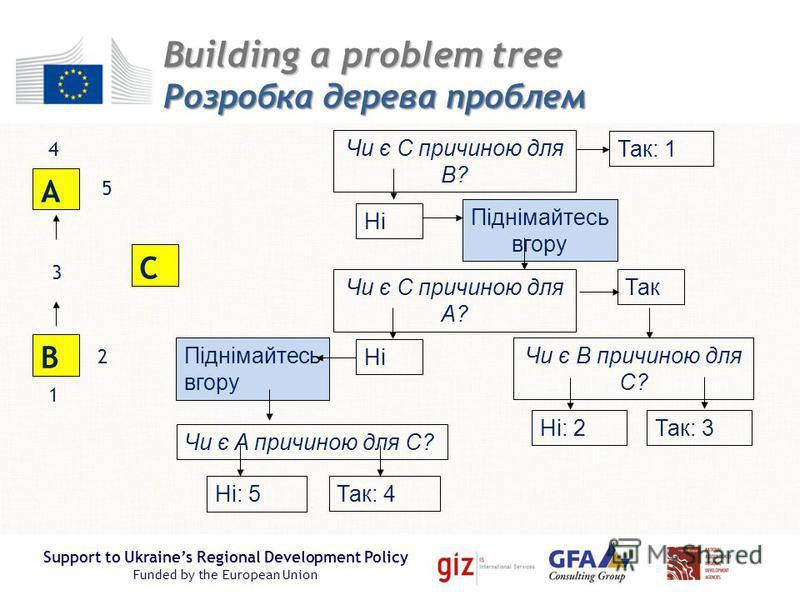 Support to Ukraines Regional Development Policy Funded by the European Union Building a problem tree Розробка дерева проблем Ні: 5 B A C Чи є C причиною для B? Ні Так: 1 Піднімайтесь в гору Чи є C причиною для A? Так Ні Піднімайтесь в гору Чи є B при