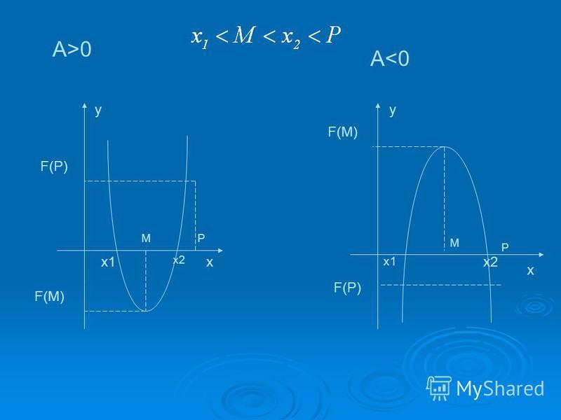yy xx1 х 2 M х 2 х 2 x х 1 M P P F(M) F(P) F(M) F(P) A>0 А<0