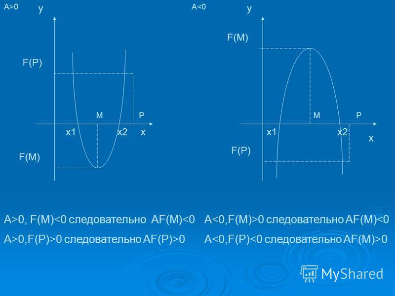 A>0 x y x1x2 M х 2 х 2 x y х 1 х 1 MPP F(M) F(P) F(M) F(P) A<0 A>0, F(M)<0 следовательно AF(M)<0 A>0,F(P)>0 следовательно AF(P)>0 A 0 следовательно AF(M)<0 A 0