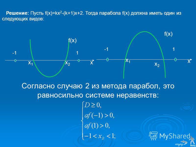 Решение: Пусть f(x)=kx 2 -(k+1)x+2. Тогда парабола f(x) должна иметь один из следующих видов: Согласно случаю 2 из метода парабол, это равносильно системе неравенств: х 1 х 1 х 2 х 2 f(x) 1 х х 1 х 1 х 2 х 2 f(x) -11
