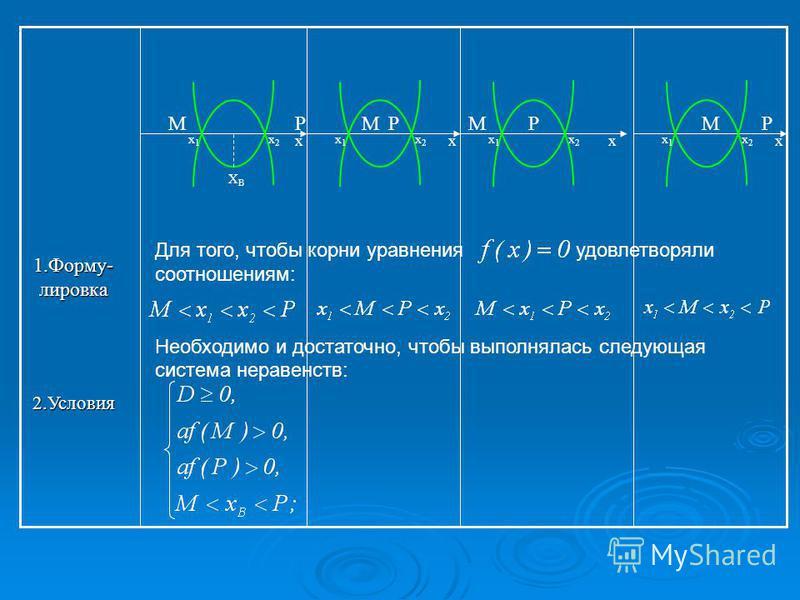 1.Форму- литровка 2. Условия х Для того, чтобы корни уравнения удовлетворяли соотношениям: Необходимо и достаточно, чтобы выполнялась следующая система неравенств: х PM х 1 х 1 х 2 х 2 х PM х 1 х 1 х 2 х 2 х PM х 1 х 1 х 2 х 2 PM х 1 х 1 х 2 х 2 ХВХВ