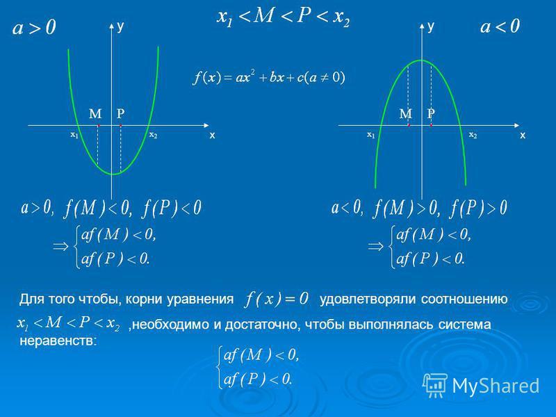 х PM х 1 х 1 х 2 х 2 y Для того чтобы, корни уравнения удовлетворяли соотношению,необходимо и достаточно, чтобы выполнялась система неравенств: PM х 1 х 1 х 2 х 2 y х