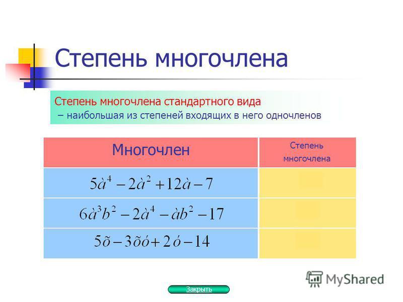 Степень многочлена Многочлен Степень многочлена 4 5 2 Степень многочлена стандартного вида – наибольшая из степеней входящих в него одночленов Закрыть