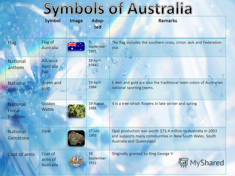 SymbolImageAdop- ted Remarks Flag Flag of Australia 3 September 1901 The flag includes the southern cross, Union Jack and Federation star. National anthem Advance Australia Fair 19 April 1984 National colors Green and gold 19 April 1984 Green and gol