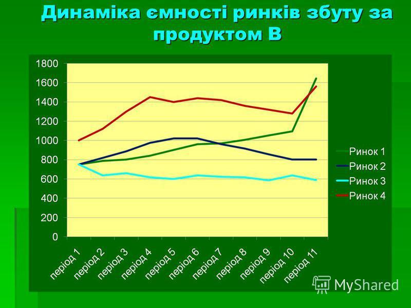 Динаміка ємності ринків збуту за продуктом В