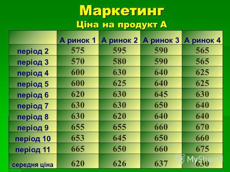 А ринок 1А ринок 2А ринок 3А ринок 4 період 2 575595590565 період 3 570580590565 період 4 600630640625 період 5 600625640625 період 6 620630645630 період 7 630 650640 період 8 630620640 період 9 655 660670 період 10 653645650660 період 11 66565066067
