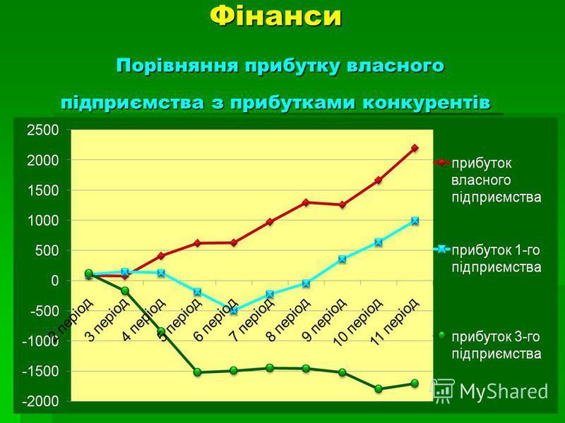 Фінанси Порівняння прибутку власного підприємства з прибутками конкурентів