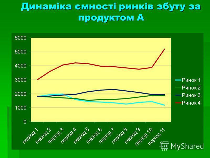 Динаміка ємності ринків збуту за продуктом А