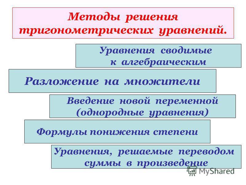 Методы решения тригонометрических уравнений. Разложение на множители Уравнения сводимые к алгебраическим Введение новой переменной (однородные уравнения) Формулы понижения степени Уравнения, решаемые переводом суммы в произведение