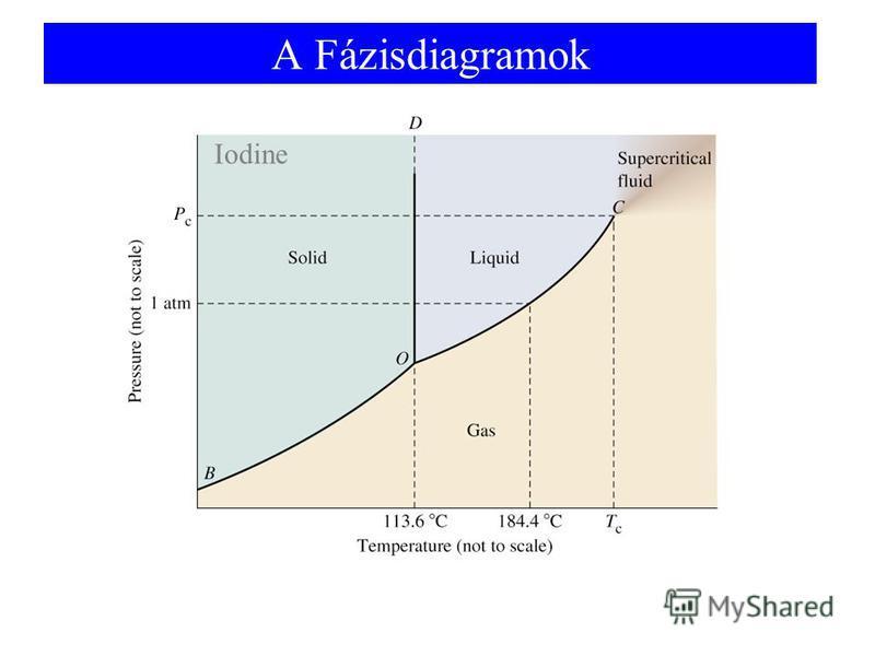 A Fázisdiagramok Iodine