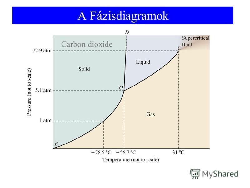 A Fázisdiagramok Carbon dioxide