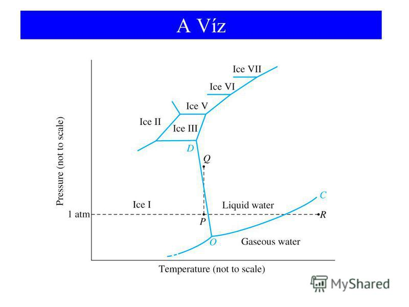 A Víz