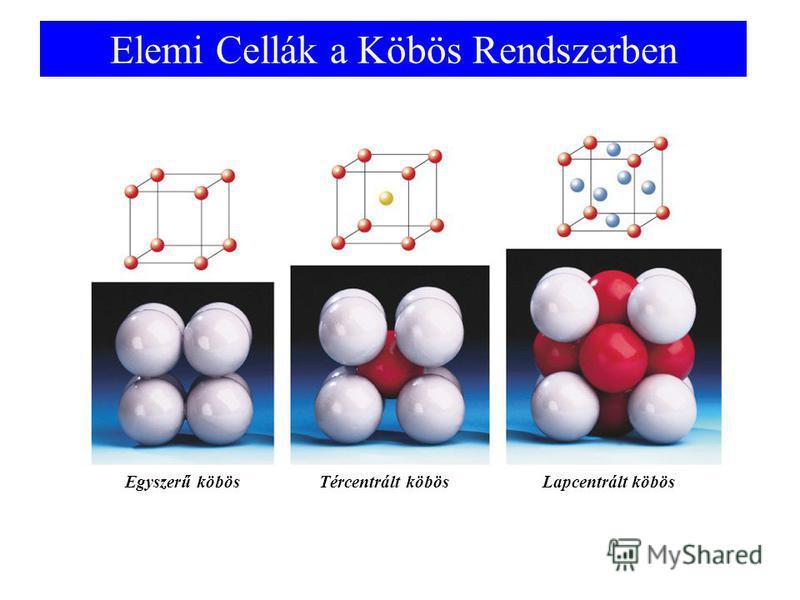 Elemi Cellák a Köbös Rendszerben Egyszerű köbösTércentrált köbösLapcentrált köbös