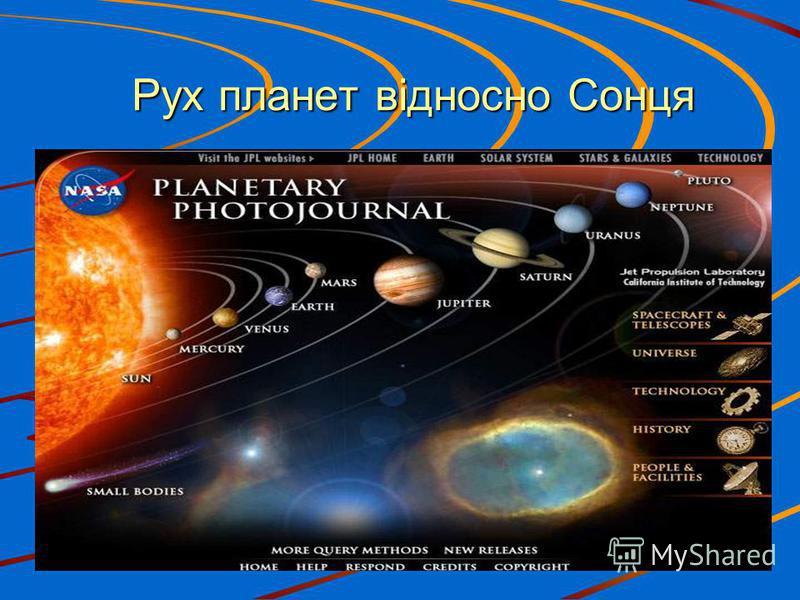 Рух планет відносно Сонця