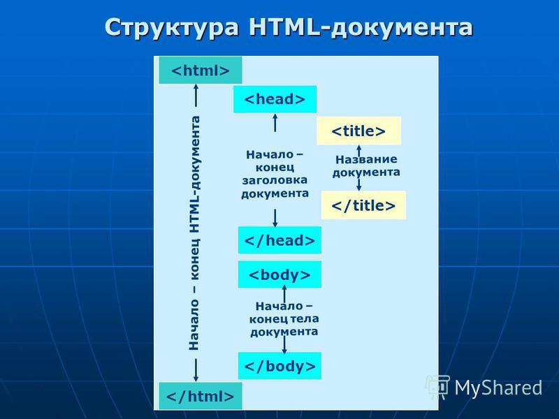 Структура HTML-документа Начало – конец HTML-документа Начало – конец заголовка документа Начало – конец тела документа Название документа