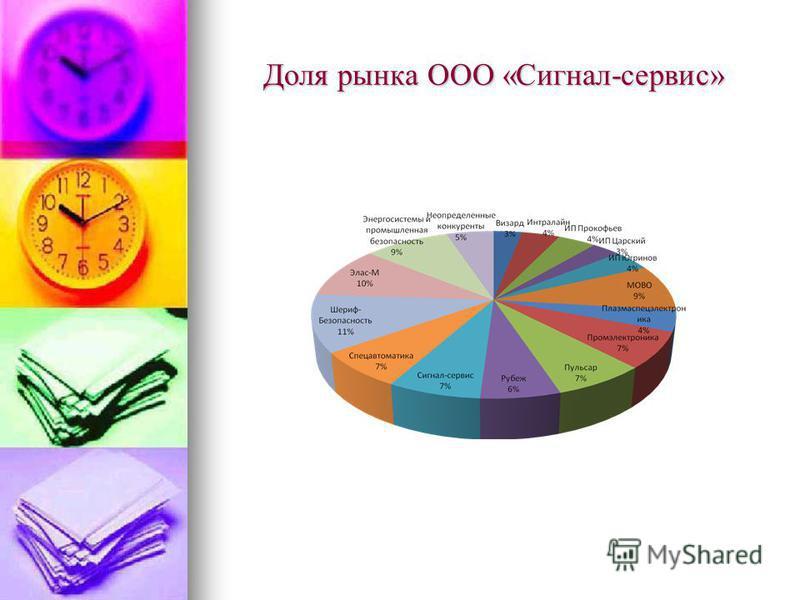 Доля рынка ООО «Сигнал-сервис»