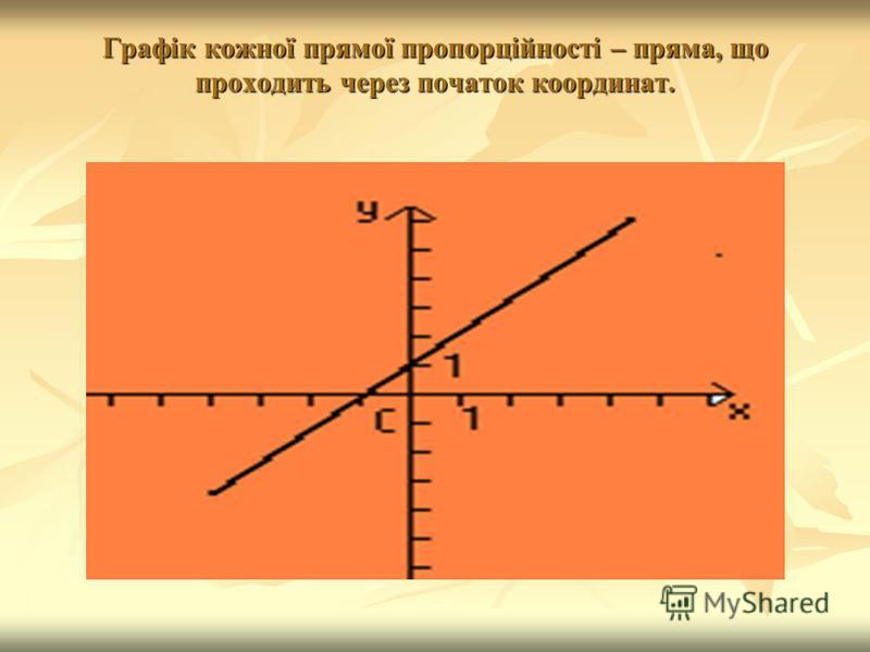 Графік кожної прямої пропорційності – пряма, що проходить через початок координат.