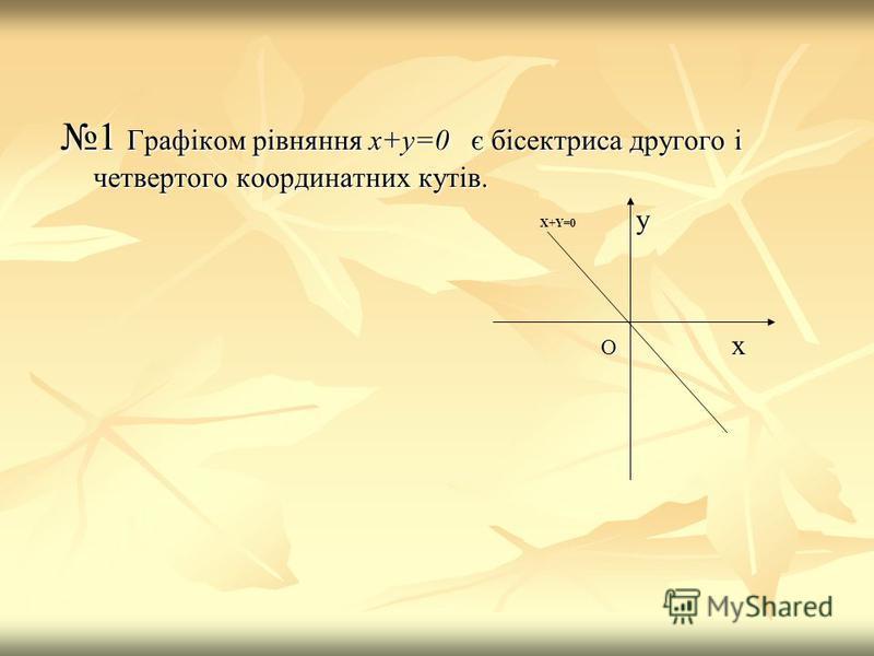 1 Графіком рівняння х+у=0 є бісектриса другого і четвертого координатних кутів. у О х О х X+Y=0