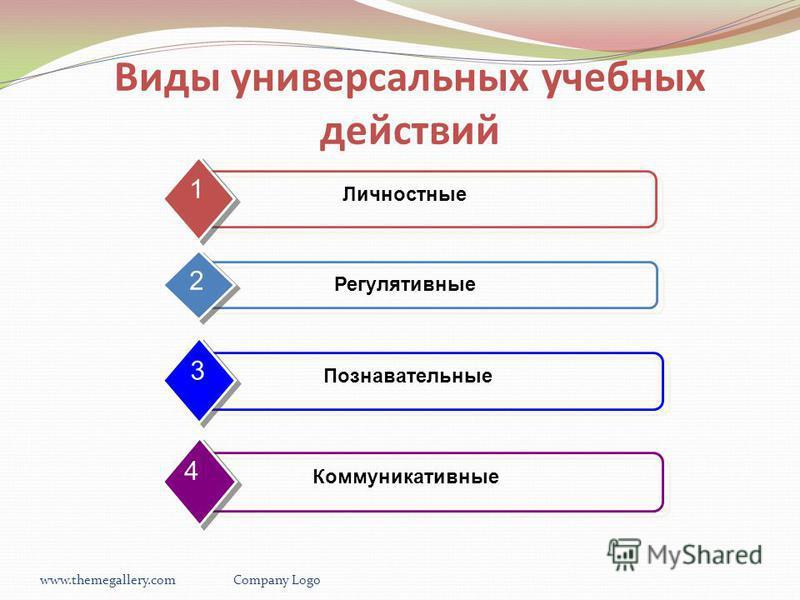 www.themegallery.comCompany Logo Виды универсальных учебных действий Личностные 1 Регулятивные 2 Познавательные 3 Коммуникативные 4