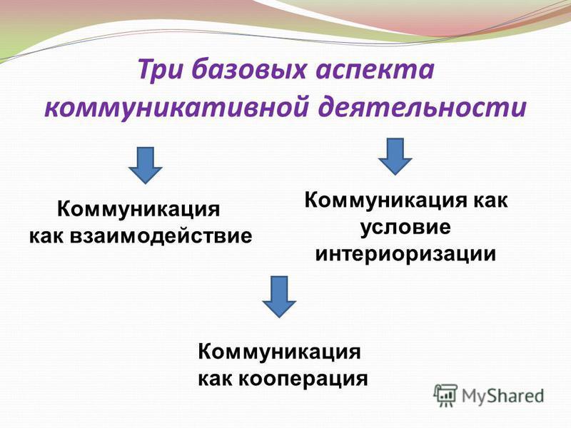 Коммуникация как взаимодействие Коммуникация как кооперация Коммуникация как условие интериоризации Три базовых аспекта коммуникативной деятельности