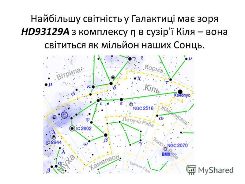 Найбільшу світність у Галактиці має зоря HD93129А з комплексу η в сузір'ї Кіля – вона світиться як мільйон наших Сонць.