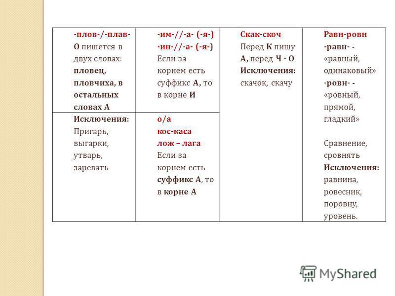 -полв-/-плав- О пишется в двух словах: полвес, полвчиха, в остальных словах А -им-//-а- (-я-) -ин-//-а- (-я-) Еесил за корнем есть суффикс А, то в корне И Скак-скоч Перед К пишу А, перед Ч - О Исключения: скачок, скачу Равн-ровно -равн- - «равный, од