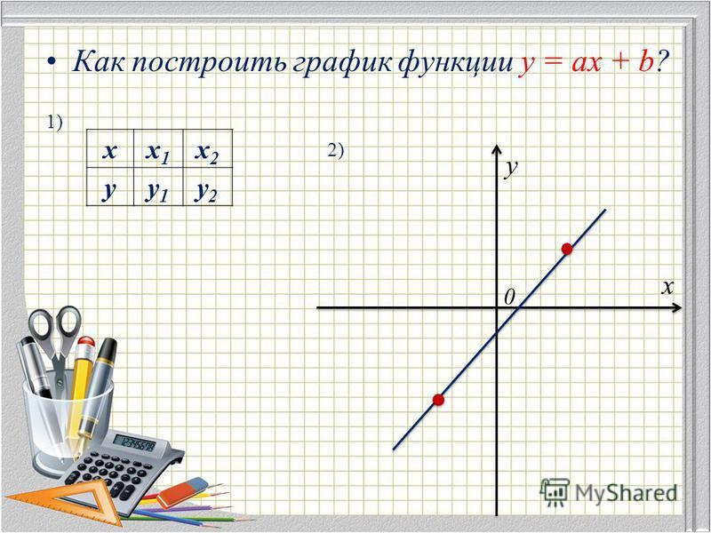 Как построить график функции y = ax + b? 1) 2) 0 хx1x1 x2x2 yy1y1 y2y2 x y 0
