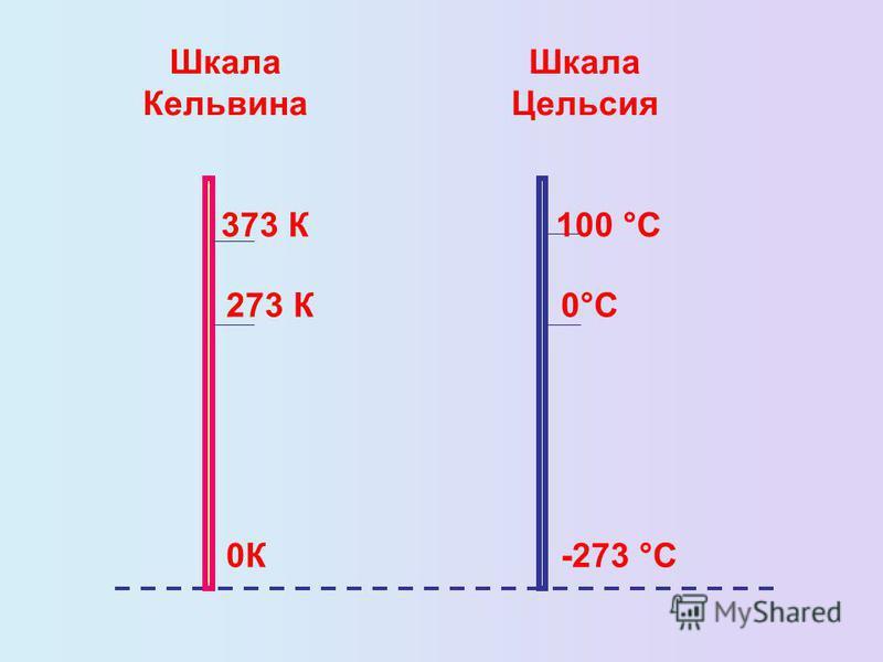 0К -273 °С 273 К 0°С 373 К 100 °С Шкала Кельвина Шкала Цельсия