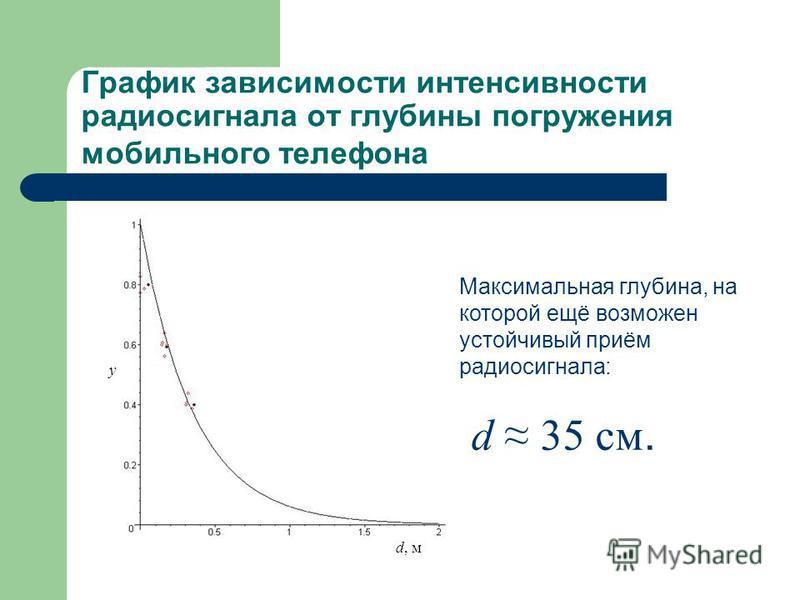 График зависимости интенсивнеости радиосигнала от глубины погружения мобильного телефона Максимальная глубина, на которой ещё возможен устойчивый приём радиосигнала: d, м y d 35 см.