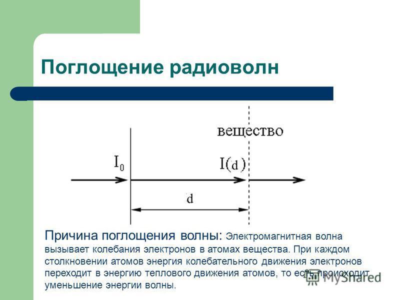 Поглощение радиоволн d d Причина поглощения волны: Электромагнитная волна вызывает колебания электронов в атомах вещества. При каждом столкновении атомов энергия колебательного движения электронов переходит в энергию теплового движения атомов, то ест