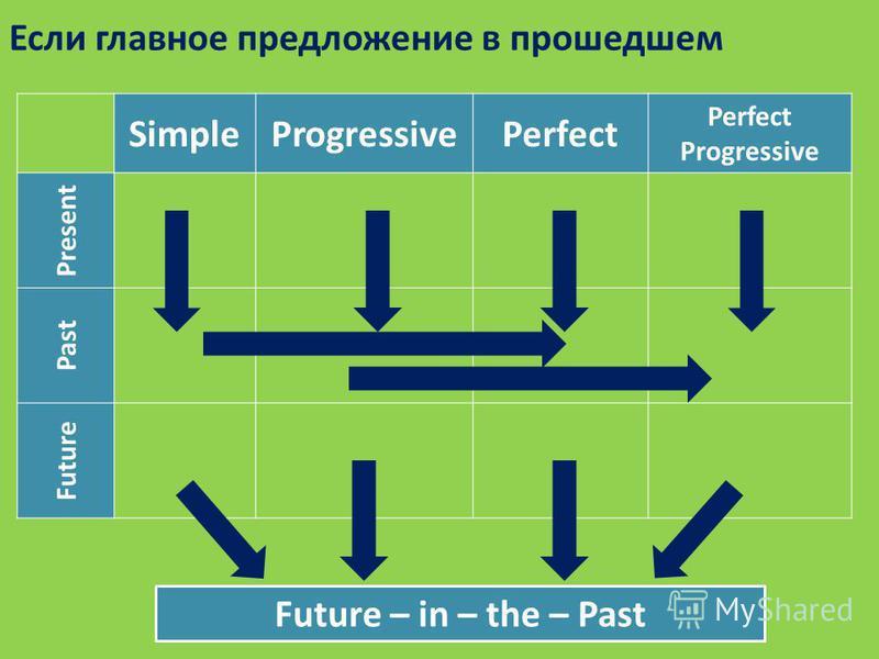 Если главное предложение в прошедшем SimpleProgressivePerfect Progressive Present Past Future Future – in – the – Past