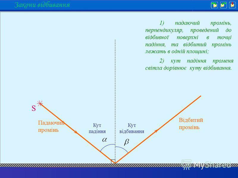 1) падаючий промінь, перпендикуляр, проведений до відбивної поверхні в точці падіння, та відбитий промінь лежать в одній площині; 2) кут падіння променя світла дорівнює куту відбивання. Закони відбивання S Падаючий промінь Відбитий промінь Кут падінн