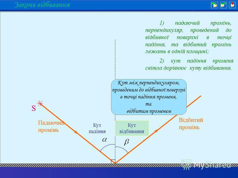 Закони відбивання S Падаючий промінь Відбитий промінь Кут падіння Кут відбивання Кут між перпендикуляром, проведеним до відбивної поверхні в точці падіння променя, та відбитим променем 1) падаючий промінь, перпендикуляр, проведений до відбивної повер