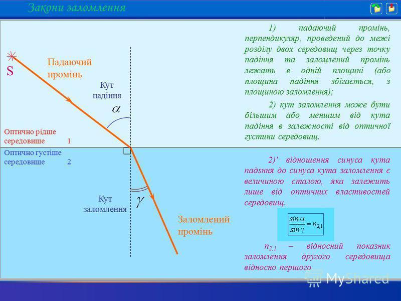 1) падаючий промінь, перпендикуляр, проведений до межі розділу двох середовищ через точку падіння та заломлений промінь лежать в одній площині (або площина падіння збігається, з площиною заломлення); 2)' відношення синуса кута падsння до синуса кута
