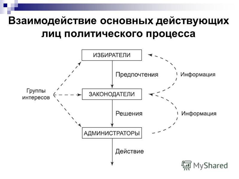 Взаимодействие основных действующих лиц политического процесса
