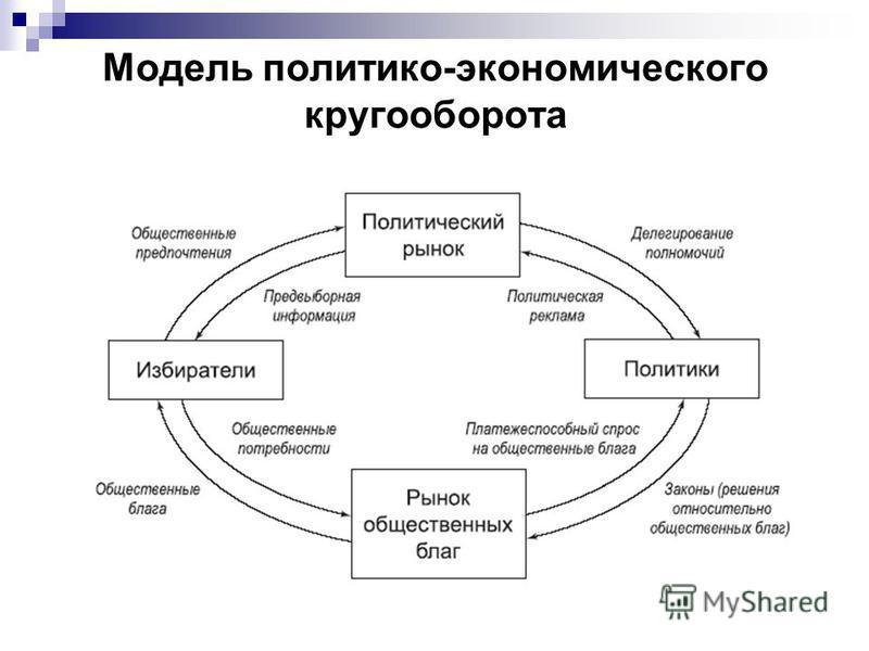 Модель политико-экономического кругооборота