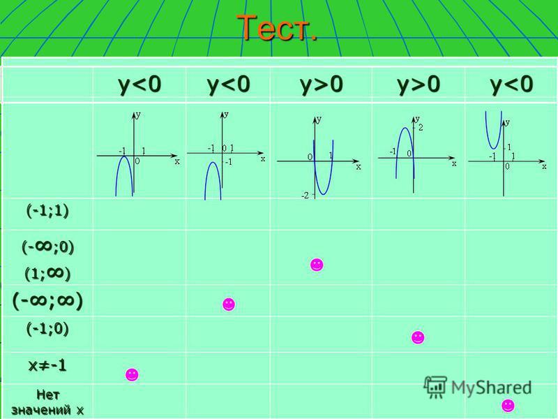 Тест.(-1;1) (- ;0) (1; ) (-;) (-1;0) х-1 Нет значений х у<0 у<0 у<0 у<0 у<0 у<0 у<0 у<0 у>0 у>0 у>0 у>0 у>0 у>0 у>0 у>0 у<0 у<0 у<0 у<0