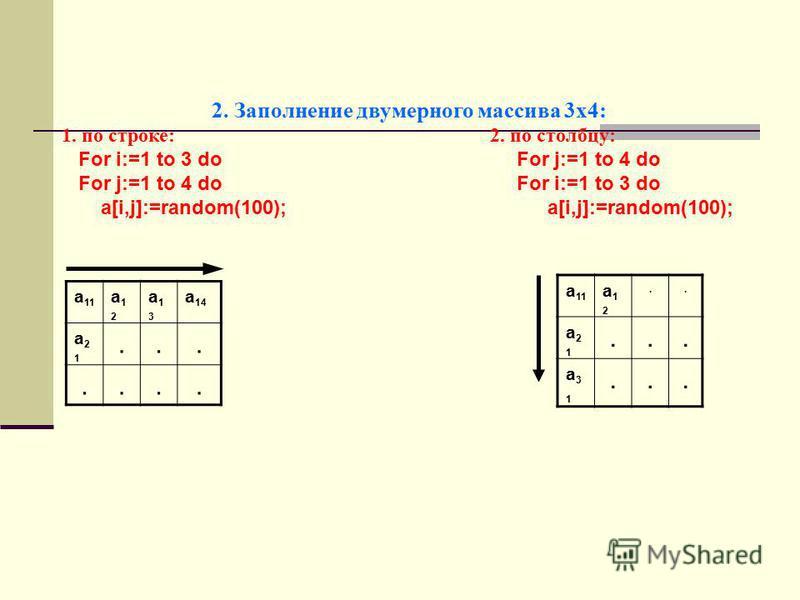 2. Заполнение двумерного массива 3 х 4: 1. по строке: 2. по столбцу: For i:=1 to 3 do For j:=1 to 4 do For j:=1 to 4 do For i:=1 to 3 do a[i,j]:=random(100); a[i,j]:=random(100); а 11 а 12 а 12 а 13 а 13 а 14 а 21 а 21....... а 11 а 12 а 12.. а 21 а
