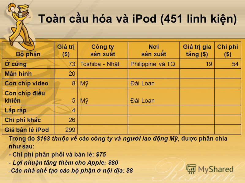 Toàn cu hóa và iPod (451 linh kin) B phn Giá tr ($) Công ty sn xut Nơi sn xut Giá tr gia tăng ($) Chi phí ($) cng73Toshiba - NhtPhilippine và TQ1954 Màn hình20 Con chíp video8MĐài Loan Con chíp điu khin5MĐài Loan Lp ráp4 Chi phí khác26 Giá bán l iPod