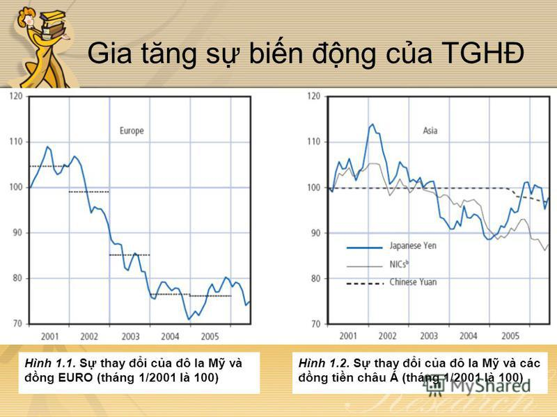 Gia tăng s bin đng ca TGHĐ Hình 1.1. S thay đi ca đô la M và đng EURO (tháng 1/2001 là 100) Hình 1.2. S thay đi ca đô la M và các đng tin châu Á (tháng 1/2001 là 100)