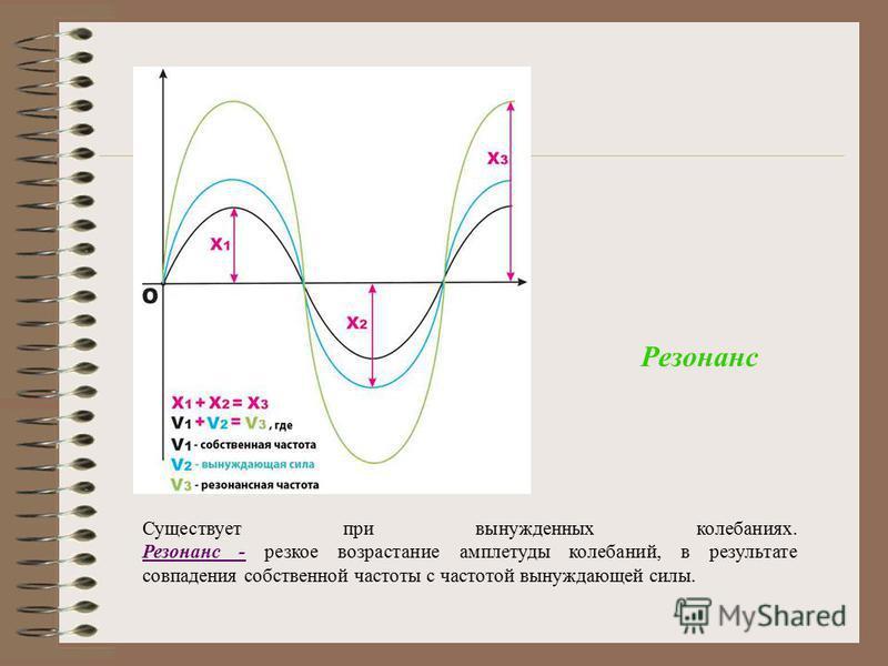 Существует при вынужденных колебаниях. Резонанс - резкое возрастание амплитуды колебаний, в результате совпадения собственной частоты с частотой вынуждающей силы. Резонанс - Резонанс