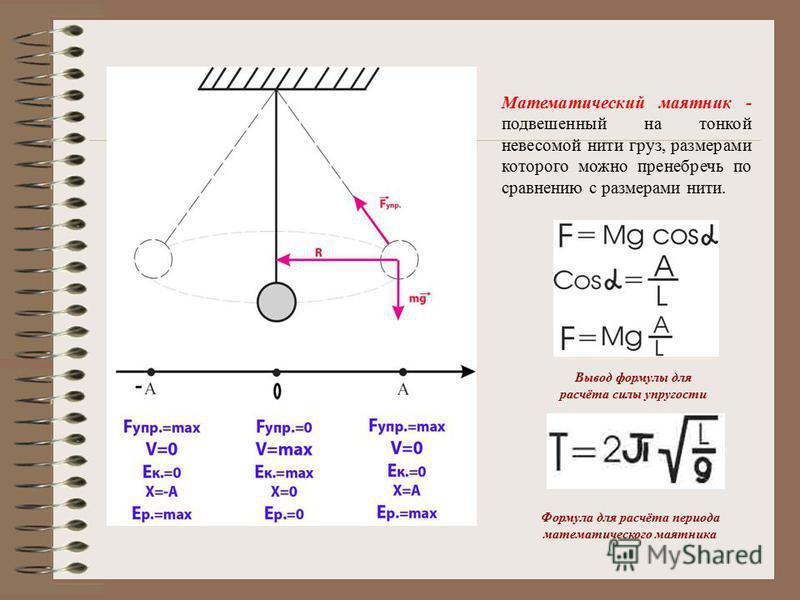 Математический маятник - подвешенный на тонкой невесомой нити груз, размерами которого можно пренебречь по сравнению с размерами нити. Вывод формулы для расчёта силы упругости Формула для расчёта периода математического маятника