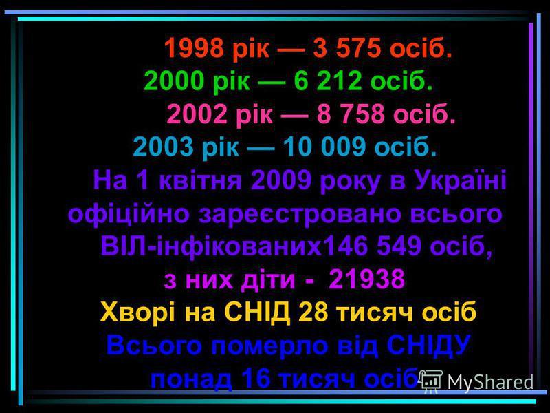 1998 рік 3 575 осіб. 2000 рік 6 212 осіб. 2002 рік 8 758 осіб. 2003 рік 10 009 осіб. На 1 квітня 2009 року в Україні офіційно зареєстровано всього ВІЛ-інфікованих146 549 осіб, з них діти - 21938 Хворі на СНІД 28 тисяч осіб Всього померло від СНІДУ по