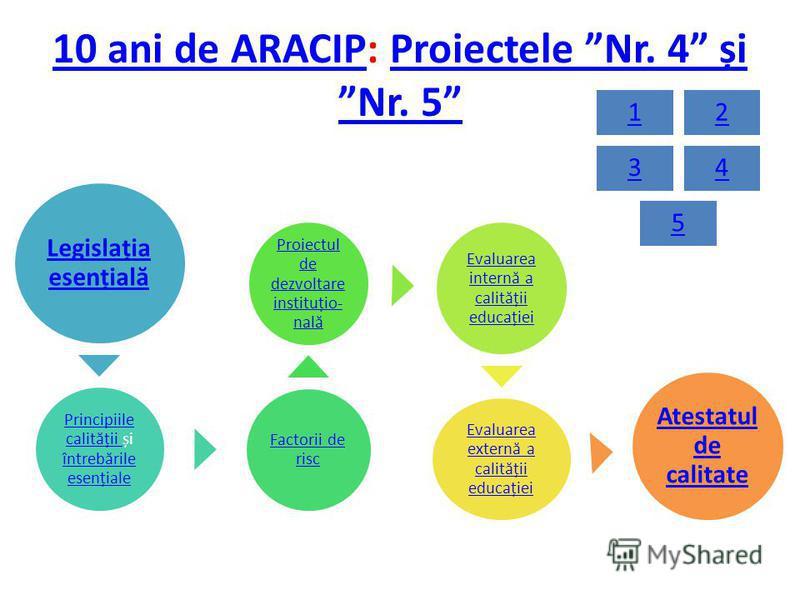 10 ani de ARACIP10 ani de ARACIP: Proiectele Nr. 4 și Nr. 5Proiectele Nr. 4 și Nr. 5 Legislația esențială Principiile calității Principiile calității și întrebările esențiale întrebările esențiale Factorii de risc Proiectul de dezvoltare instituțio-