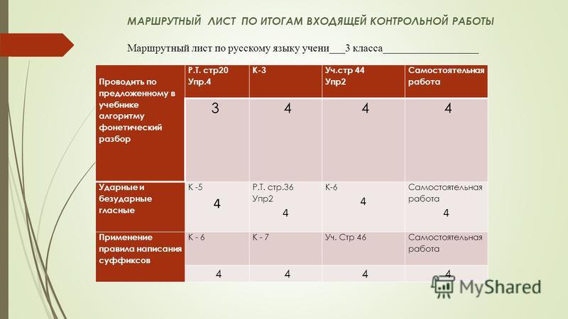 Маршрутный лист по русскому языку учение___3 класса__________________ Проводить по предложенному в учебнике алгоритму фонетический разбор Р.Т. стр 20 Упр.4 К-3 Уч.стр 44 Упр 2 Самостоятельная работа 3 4 4 4 Ударные и безударные гласные К -5 4 Р.Т. ст